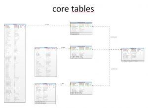 2016-06-13_core-tables